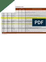 Lista de Proyectos Concluidos Por Región - Perú