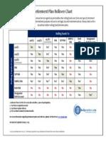 RetirementPlanRollover Chart