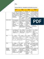 Rubrica de Evaluacion Triptico Partidos Políticos.
