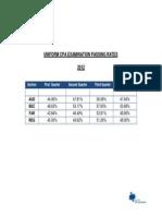 Pass Rates 2012