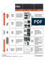 Wellbore Failure Diagnostic Chart (KSI)
