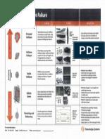 Wellbore Failure Diagnostic Chart (KSI)
