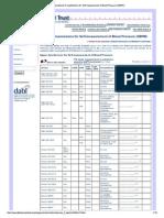 Lista de Aparelhos de Aferir Pressão Arterial Recomendados