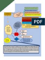 Mind Mapping Isu-Isu Etika Dalam Praktik Auditing