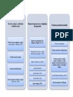 Metode clinice schema