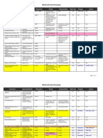 Period End Close Checklist