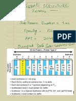 LTE Frame Basics