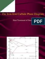 Iron Iron Carbon Diagram (1)