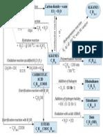 Carbon Compounds Diagram