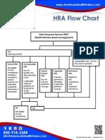 HSA/HRA Flow Chartt