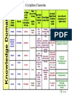 compilation of taxonomies chart 3-2013