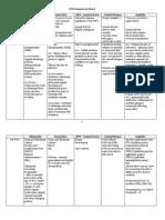 STD Comparison Chart