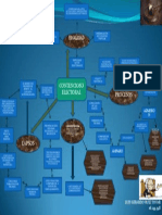 Mapa Mental Contensioso Electoral