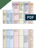Cuadro Comparativo Campos de Accion de La Pedagogia Bsrodriguez
