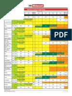 Coolant Usage Chart