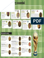 Fifa bribery scandal