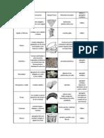 tabla de morfologia de los cristales,