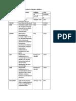 Tabelul 4 Evolutia Cotelor Accizelor in Republica Moldova