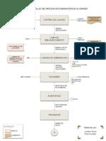 Diagrama Flujo Cerveza