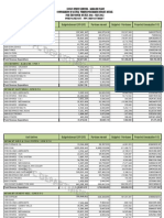 Summerized Form of Budget_PO WISE