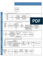 Visio-Moiss Sales Process