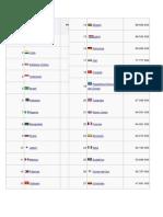 Poblacion en El Mundo 2014