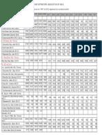 Annual Average Rates_1997-2012