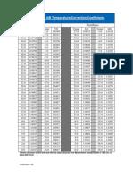API Table 54b