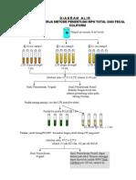 Diagram Alir Pemeriksaan Air Labkes