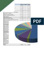 pie chart example document