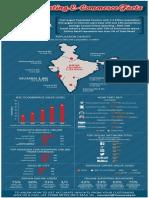 Interesting Indian Ecommerce Stats - MuSurvey