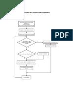 Diagrama de Flujo Visualización Dinámica