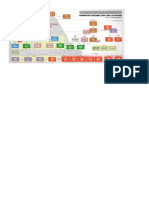 Chola Dynasty Chart