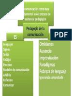 Vpérez_mod Ii_sem 1_tema 5_actividad 1_mentefacto de La Pedagogia de La Comunicacion
