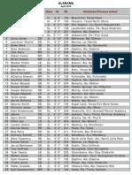 Alabama Roster April 2014