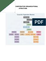 Inosphil Corporation Organizational Structure