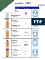 Catalogo Filtros EDM