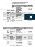 Cartel de Capacidades y Procesos Cognitivos