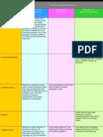 Criteria and Descriptors Rating Content and Organization Linguistic Accuracy Range