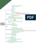 SAP SCM-Gestion de de la chaîne logistique