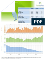 Florida Single Family Homes 2013-04 Summary