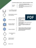 Diagrama de Procesos de La Cafeteria Starbucks Coffee 2