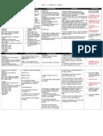 Nursing Care Plan for LRDR