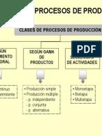 Procesos de Producción
