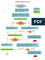 Admission Process Flow