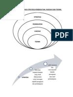 Strategi,pendekatan,kaedah dan teknik pengajaran