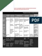 Pressupostos Das Relações Entre Objectos Processuais_2014