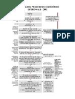 Diagrama Del Proceso de Solución de Diferencias OSD - OMC