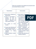 Realiza Un Cuadro Comparativo de Las Características Más Resaltantes de La Personería Natural y Jurídica