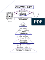 feudalism - relationships chart